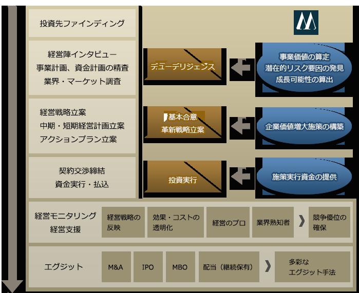 投資プロセス